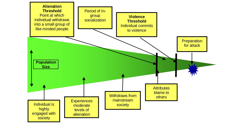 Radicalization Chart